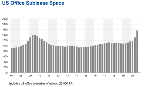 US office sublease space